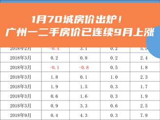 广州一二手房价已连续9月上涨