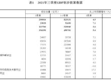 国家统计局:前三季度住宿和餐饮业GDP同比增19.4%