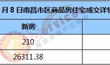 市场成交 | 2021年1月8日南昌市新房住宅成交210套