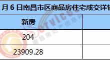 市场成交 | 2021年1月6日南昌市新房住宅成交204套